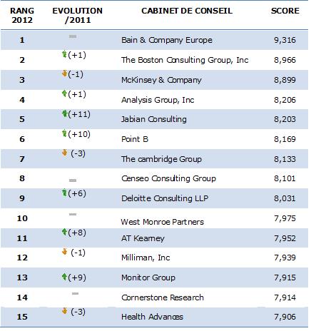 Classements 2012 des meilleurs cabinets de conseil selon leurs consultants - Classement cabinet conseil ...