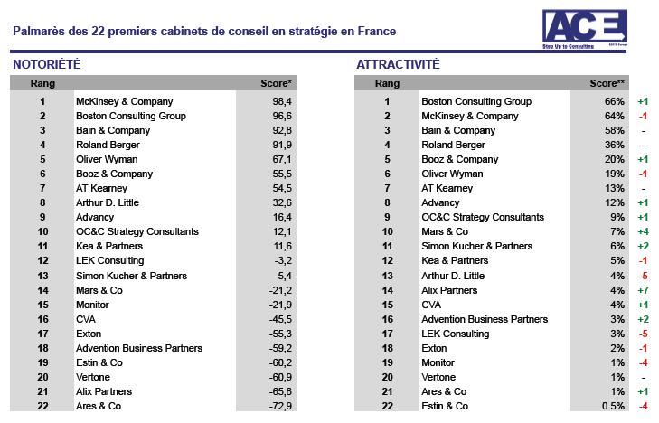 Classement ace escp consultor 2013 - Cabinet de conseil en strategie maroc ...