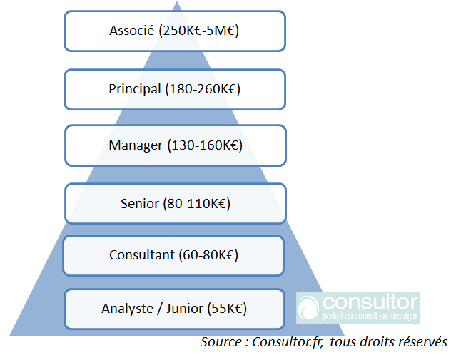 graph_pyramide_salaires_consultant_strategie