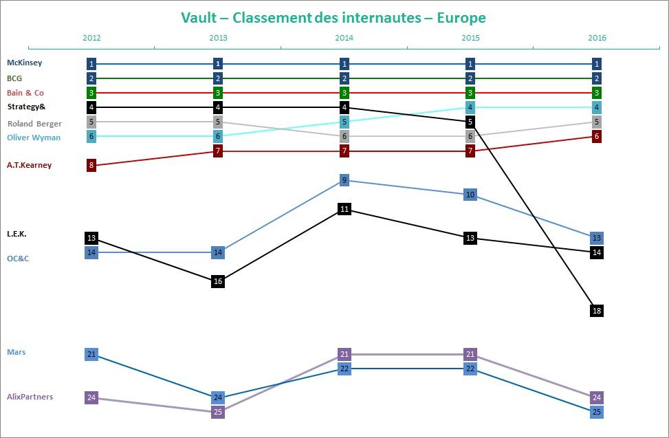 vault classement internautes consulting 2016