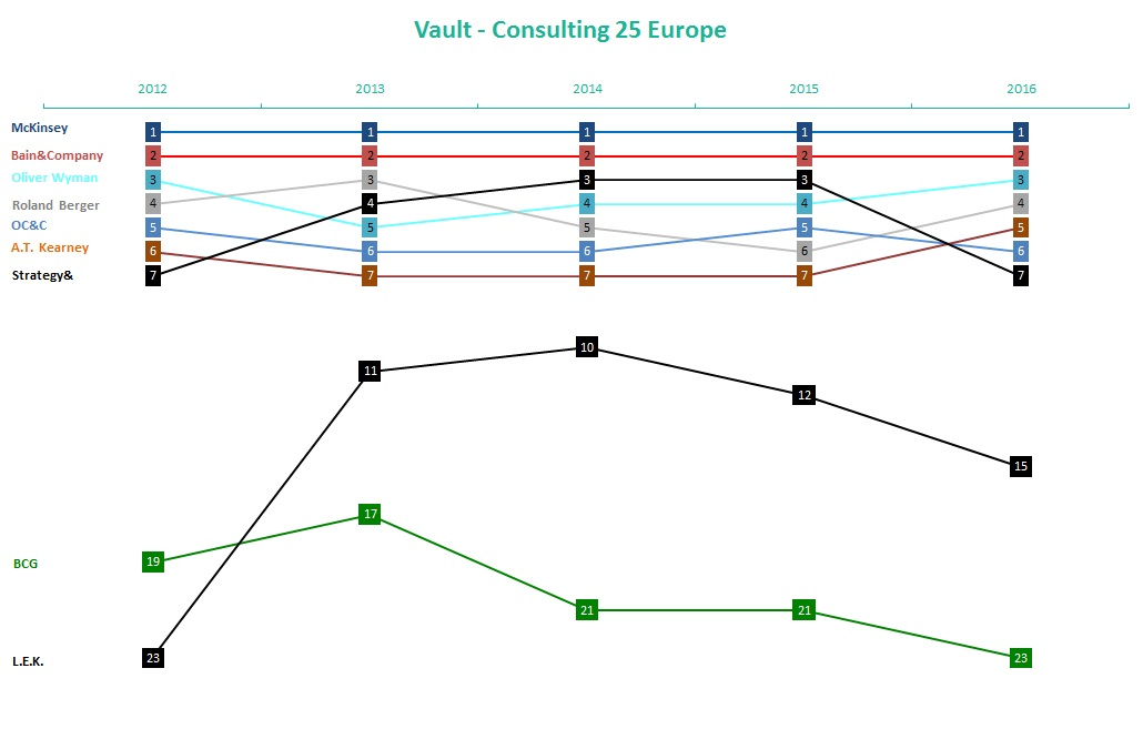 vault consulting europe 2016