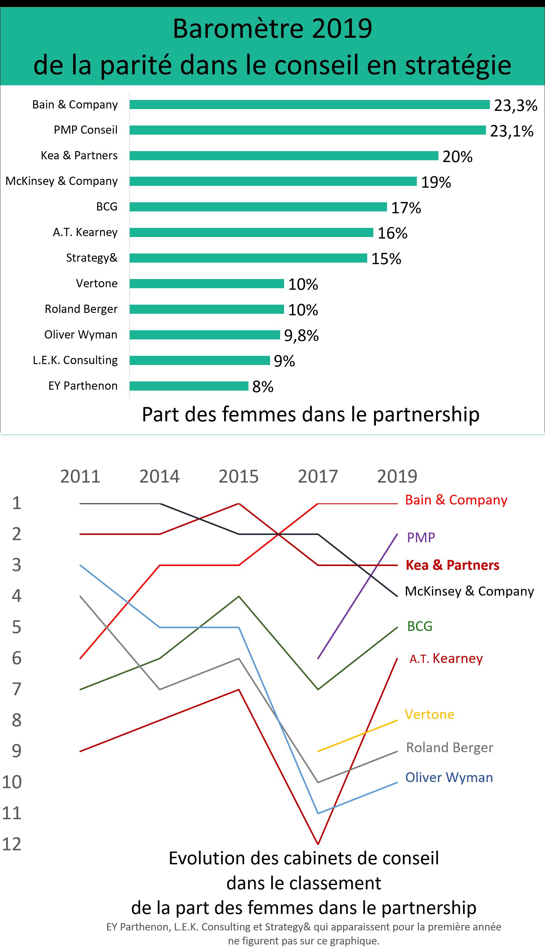 Barometre 2019 Consultor parite