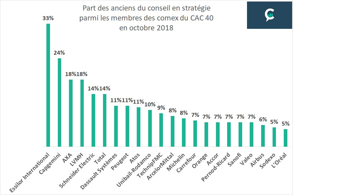 cac40 consultants strategie