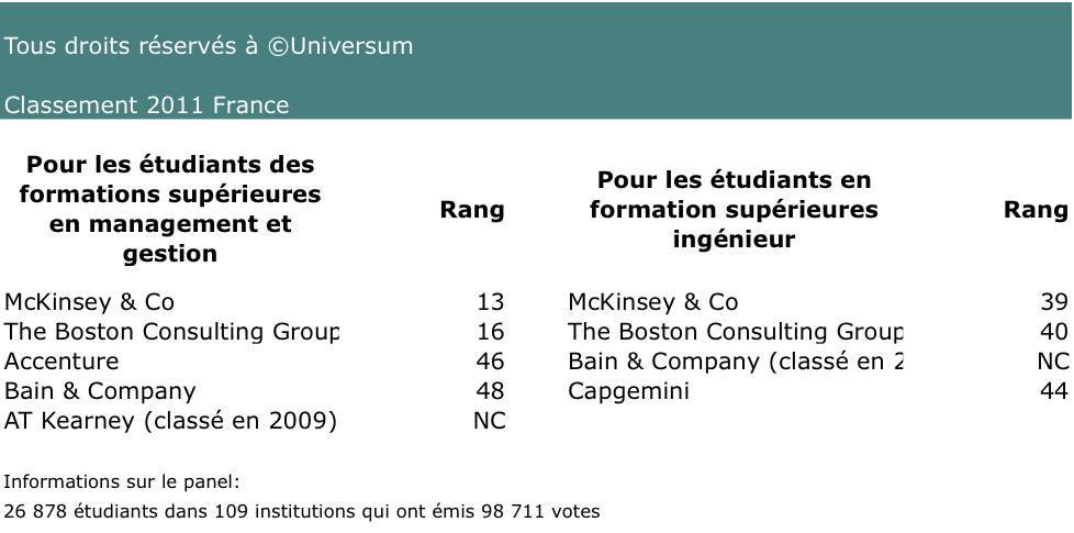 Classement universum france 2013 le consulting moins attractif - Classement cabinet conseil ...