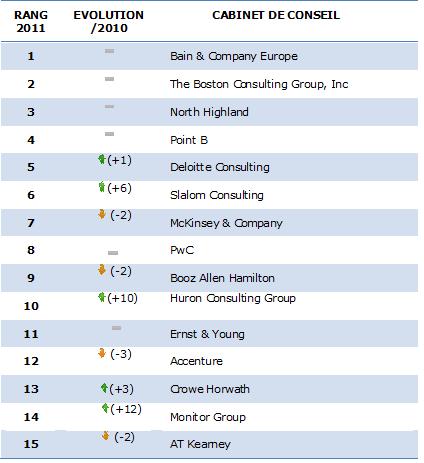 Classements 2012 des meilleurs cabinets de conseil selon - Classement cabinet conseil ...