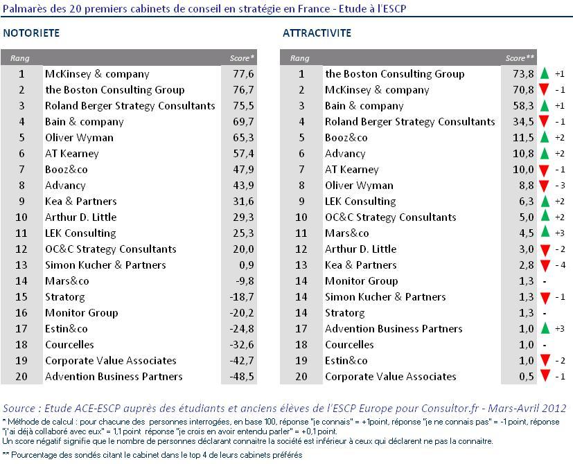 Classement des 20 premiers cabinets de conseil en strat gie en france - Cabinet de recrutement france ...