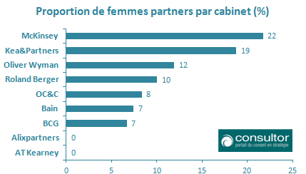 Proportion_de_femmes_partners_cabinets_de_conseil_en_strategie_en_France_2