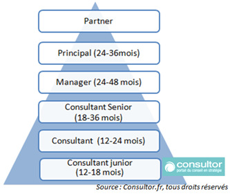 Time_in_grade_de_consultant_junior__partner