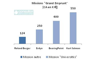 graph_consulting_grand_emprunt