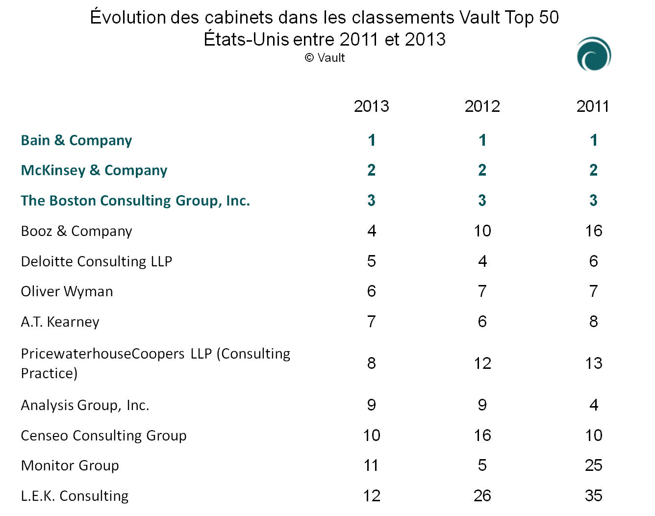 Vault 2013 le bcg recule de 17 places en europe et bain - Classement cabinet conseil ...